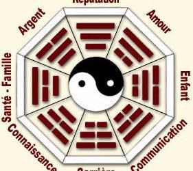 Les bases du Feng Shui : les huit aspirations